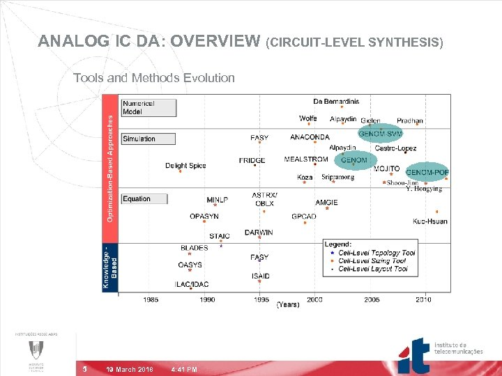 ANALOG IC DA: OVERVIEW (CIRCUIT-LEVEL SYNTHESIS) Tools and Methods Evolution 5 19 March 2018