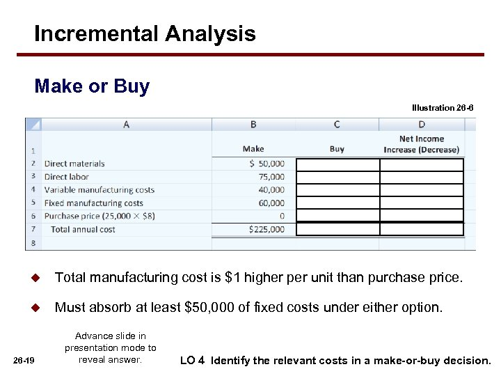 Incremental Analysis Make or Buy Illustration 26 -6 u Total manufacturing cost is $1