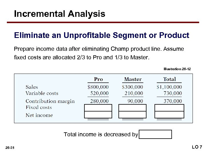 Incremental Analysis Eliminate an Unprofitable Segment or Product Prepare income data after eliminating Champ