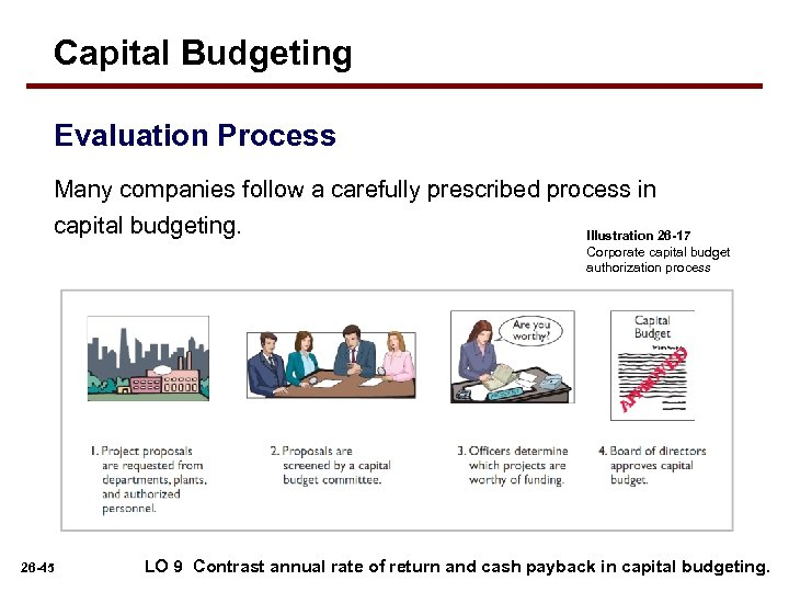 Capital Budgeting Evaluation Process Many companies follow a carefully prescribed process in capital budgeting.