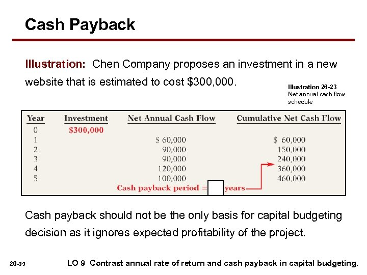 Cash Payback Illustration: Chen Company proposes an investment in a new website that is
