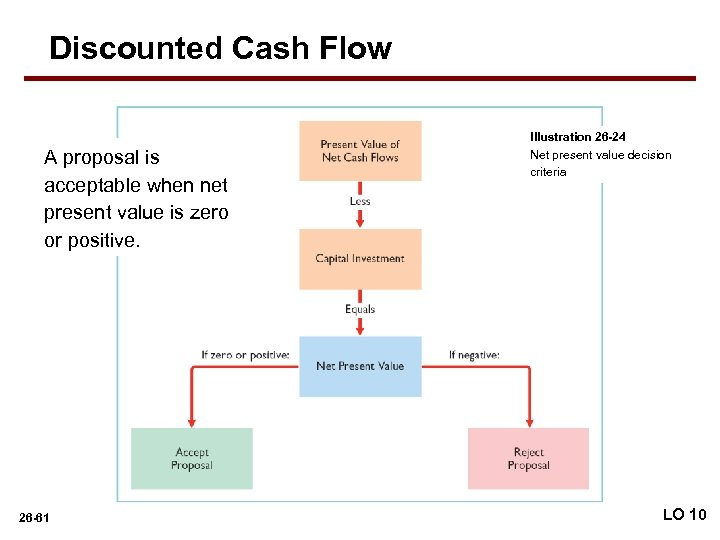 Discounted Cash Flow A proposal is acceptable when net present value is zero or