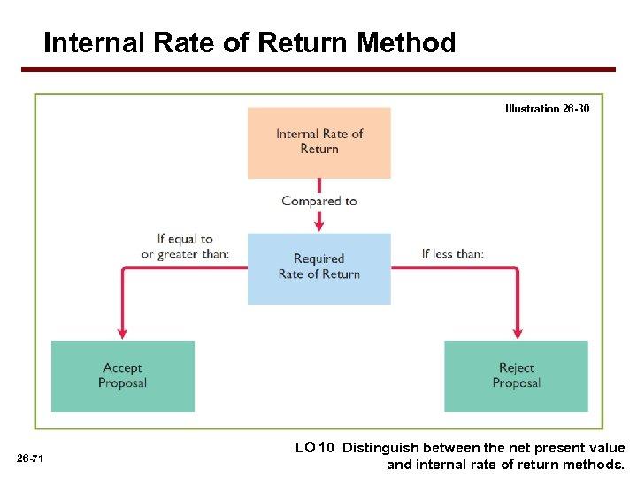 Internal Rate of Return Method Illustration 26 -30 26 -71 LO 10 Distinguish between