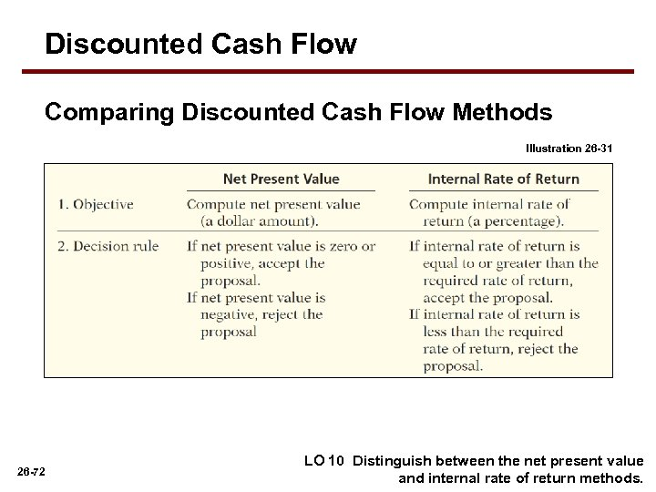 Discounted Cash Flow Comparing Discounted Cash Flow Methods Illustration 26 -31 26 -72 LO