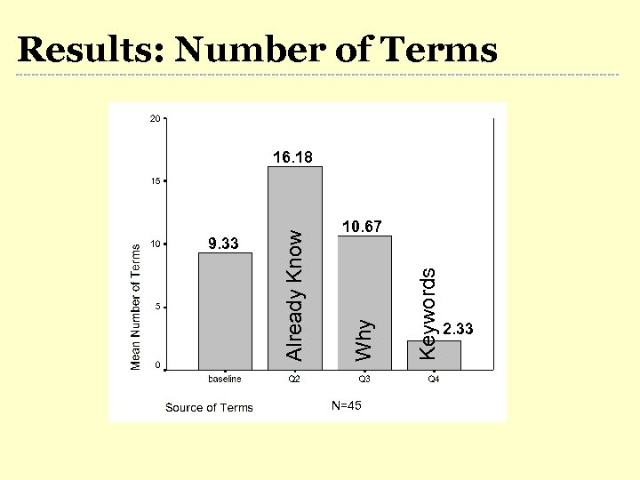 Results: Number of Terms N=45 Keywords 10. 67 Why 9. 33 Already Know 16.