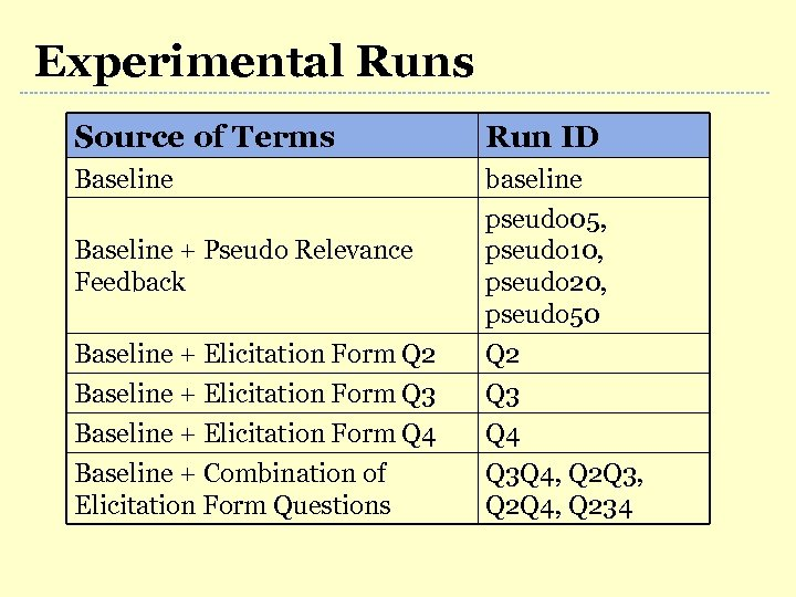 Experimental Runs Source of Terms Run ID Baseline baseline pseudo 05, pseudo 10, pseudo