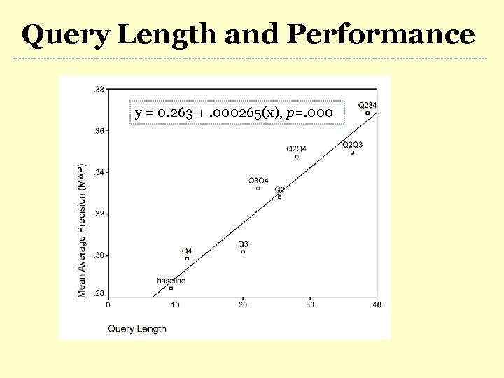 Query Length and Performance y = 0. 263 +. 000265(x), p=. 000