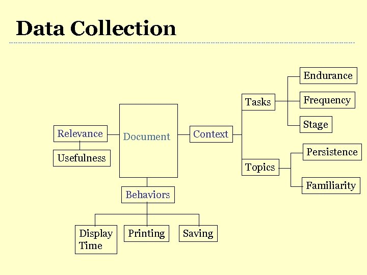 Data Collection Endurance Tasks Relevance Document Stage Context Persistence Usefulness Topics Familiarity Behaviors Display