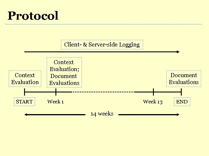 Protocol Client- & Server-side Logging Context Evaluation START Context Evaluation; Document Evaluations Week 13