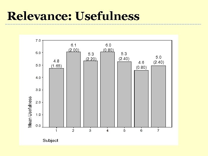 Relevance: Usefulness 6. 1 (2. 00) 4. 8 (1. 65) 5. 3 (2. 20)