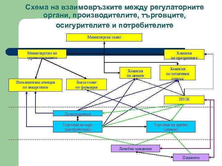 Схема на взаимовръзките между регулаторните органи, производителите, търговците, осигурителите и потребителите Министерски съвет Комисия