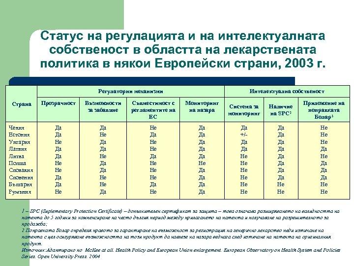 Статус на регулацията и на интелектуалната собственост в областта на лекарствената политика в някои