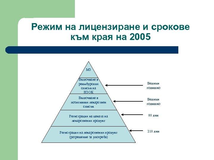 Режим на лицензиране и срокове към края на 2005 МЗ Включване в реимбурсния списък