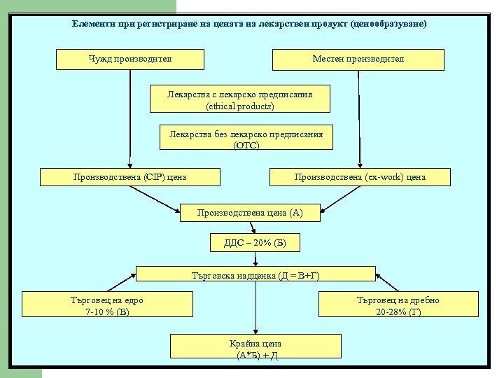 Елементи при регистриране на цената на лекарствен продукт (ценообразуване) Местен производител Чужд производител Лекарства