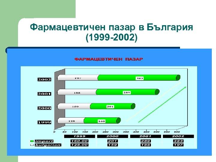 Фармацевтичен пазар в България (1999 -2002)