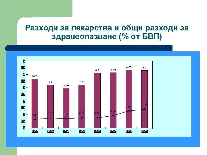 Разходи за лекарства и общи разходи за здравеопазване (% от БВП)
