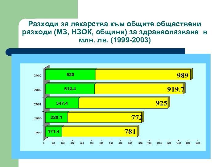 Разходи за лекарства към общите обществени разходи (МЗ, НЗОК, общини) за здравеопазване в млн.