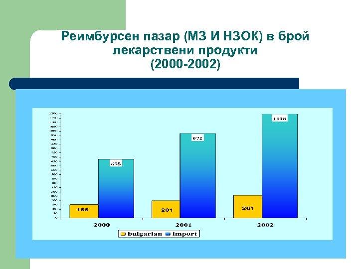Реимбурсен пазар (МЗ И НЗОК) в брой лекарствени продукти (2000 -2002)