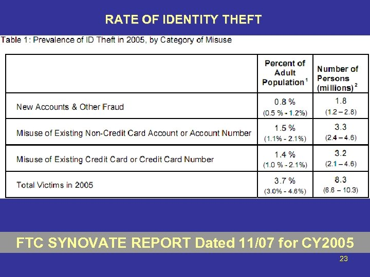 RATE OF IDENTITY THEFT FTC SYNOVATE REPORT Dated 11/07 for CY 2005 23