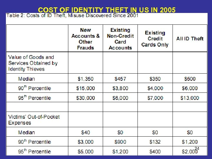 COST OF IDENTITY THEFT IN US IN 2005 24