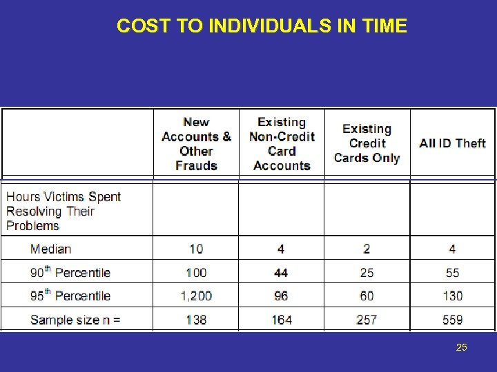COST TO INDIVIDUALS IN TIME 25
