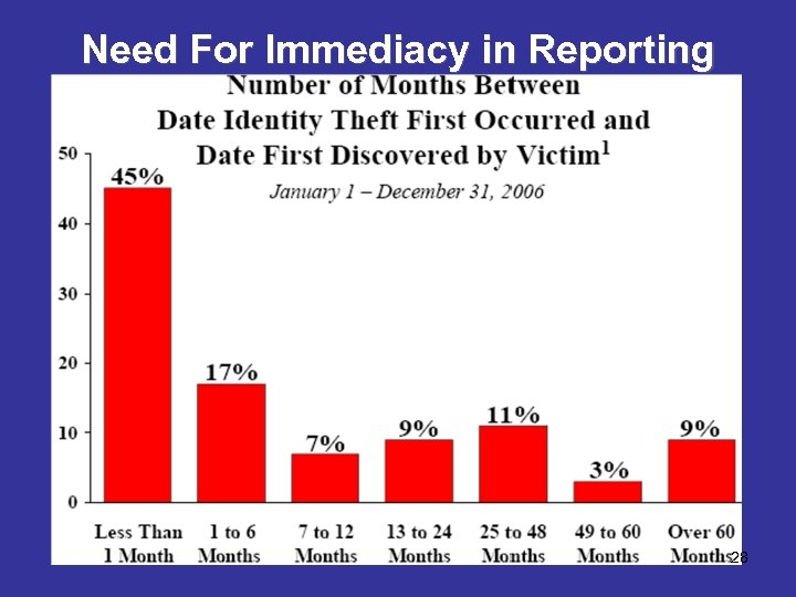 Need For Immediacy in Reporting 28