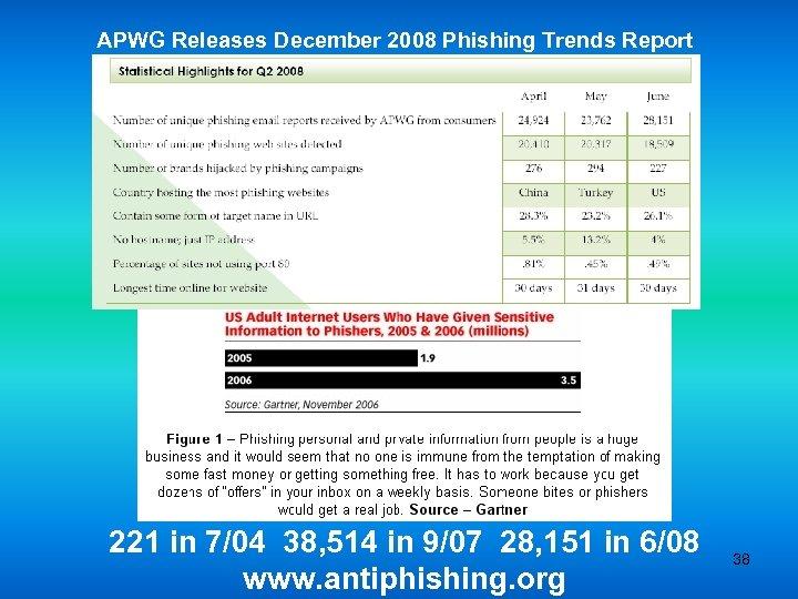 APWG Releases December 2008 Phishing Trends Report 221 in 7/04 38, 514 in 9/07