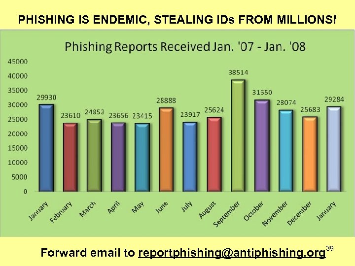 PHISHING IS ENDEMIC, STEALING IDs FROM MILLIONS! Forward email to reportphishing@antiphishing. org 39