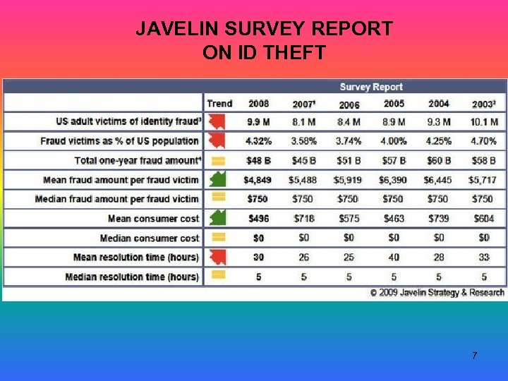 JAVELIN SURVEY REPORT ON ID THEFT 7