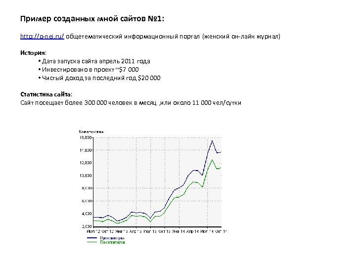 Пример созданных мной сайтов № 1: http: //o-nei. ru/ общетематический информационный портал (женский он-лайн