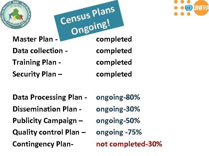 lans us P Cens ing! ngo O Master Plan - Data collection - Training