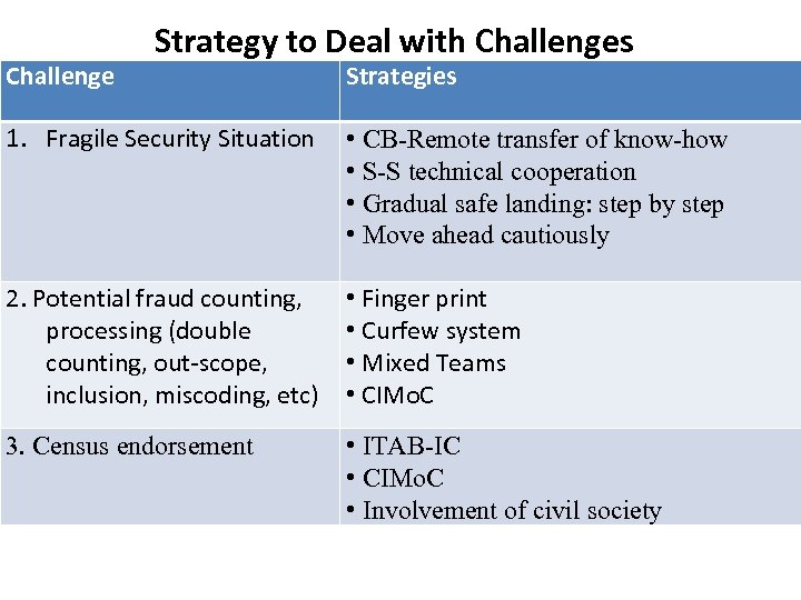 Challenge Strategy to Deal with Challenges Strategies 1. Fragile Security Situation • CB-Remote transfer