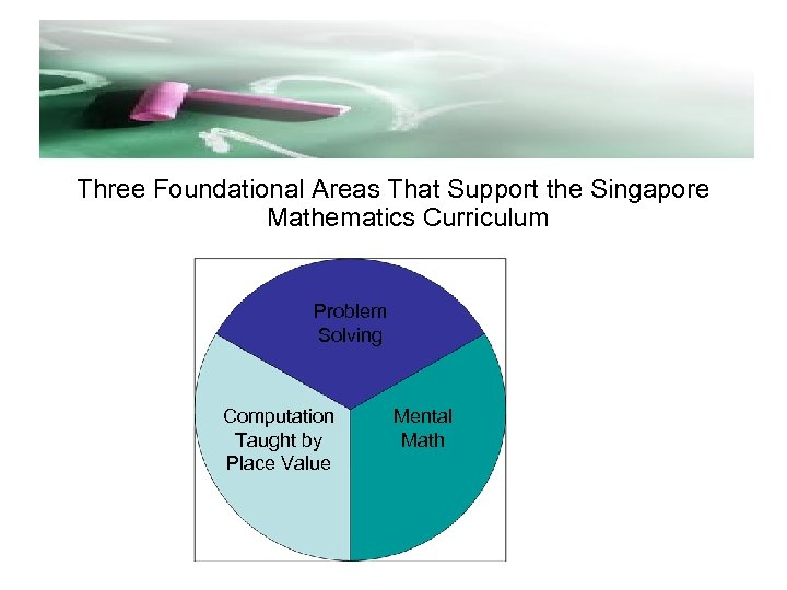 Three Foundational Areas That Support the Singapore Mathematics Curriculum Problem Solving Computation Taught by