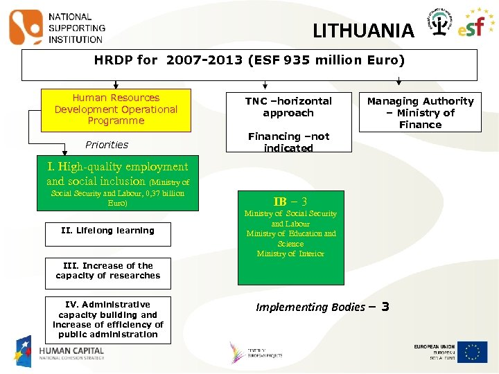 LITHUANIA HRDP for 2007 -2013 (ESF 935 million Euro) Human Resources Development Operational Programme