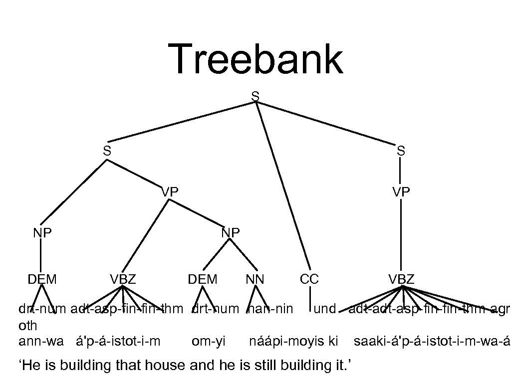 Treebank S S S VP VP NP DEM NP VBZ DEM NN CC VBZ