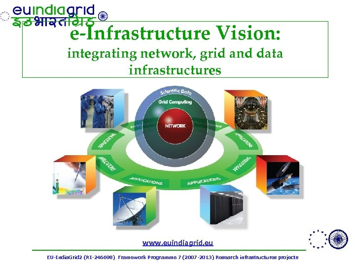 e-Infrastructure Vision: integrating network, grid and data infrastructures www. euindiagrid. eu EU-India. Grid 2