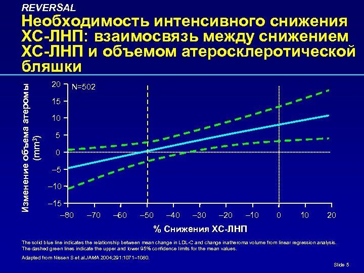 REVERSAL Изменение объема атеромы (mm 3) Необходимость интенсивного снижения ХС-ЛНП: взаимосвязь между снижением ХС-ЛНП