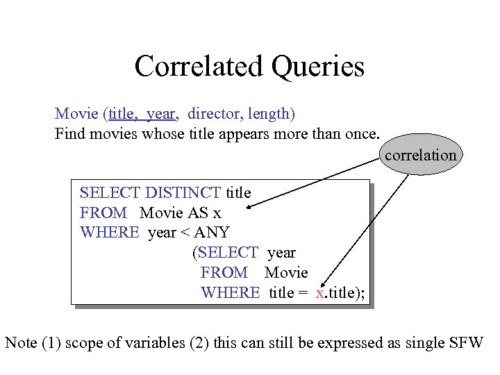 Correlated Queries Movie (title, year, director, length) Find movies whose title appears more than