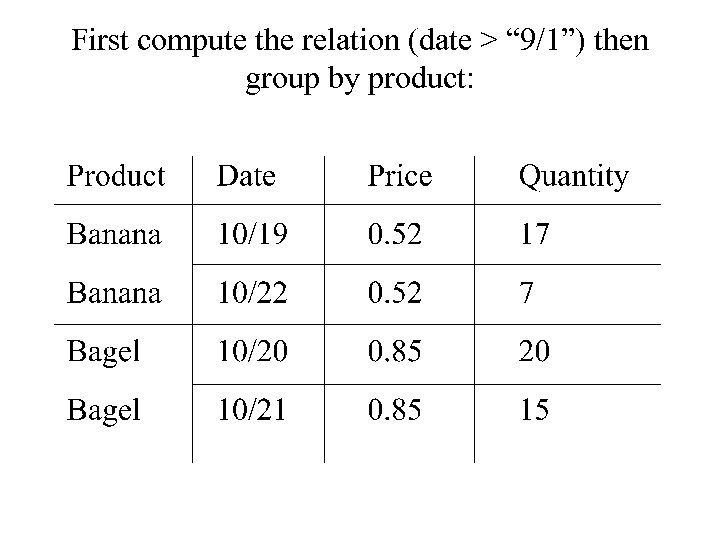"First compute the relation (date > "" 9/1"") then group by product:"