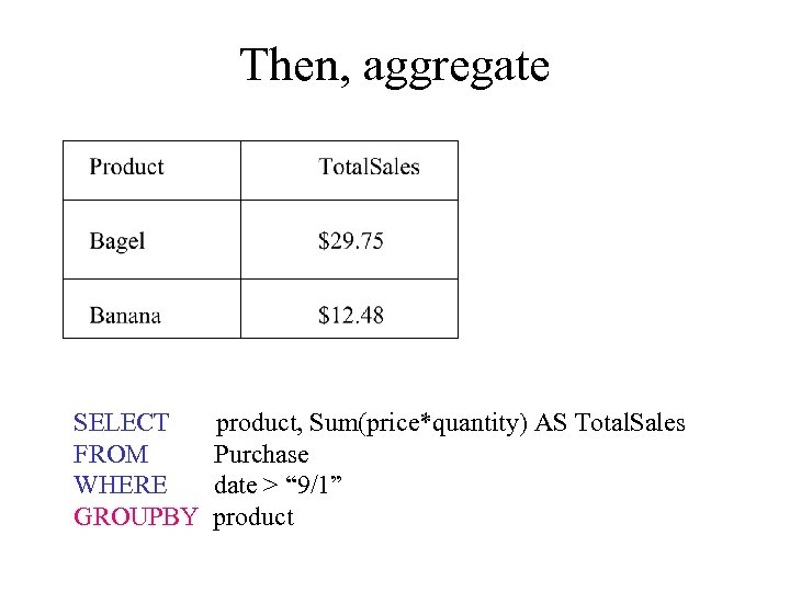 Then, aggregate SELECT FROM WHERE GROUPBY product, Sum(price*quantity) AS Total. Sales Purchase date >