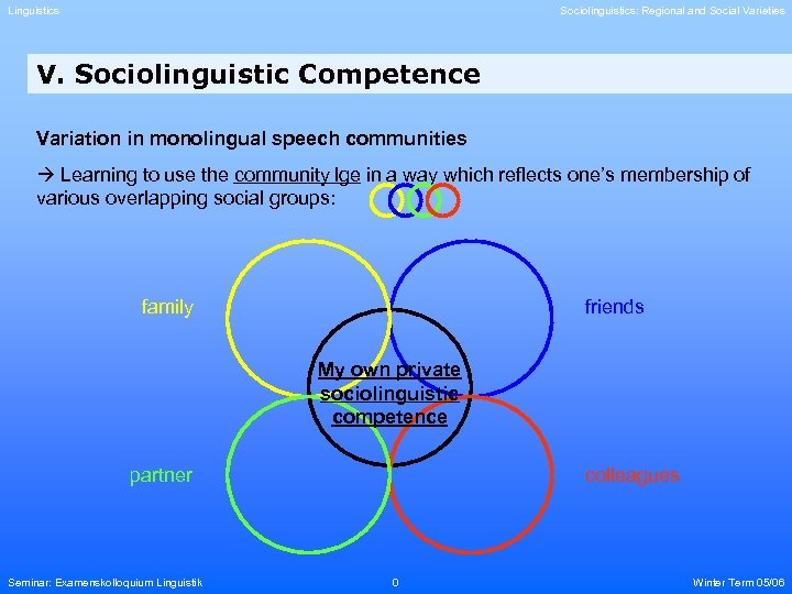 Linguistics Sociolinguistics: Regional and Social Varieties V. Sociolinguistic Competence Variation in monolingual speech communities