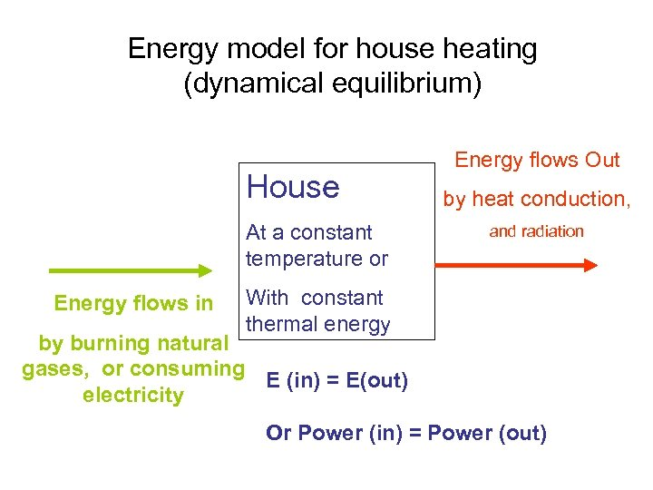Energy model for house heating (dynamical equilibrium) House At a constant temperature or Energy