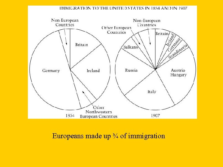 Europeans made up ¾ of immigration