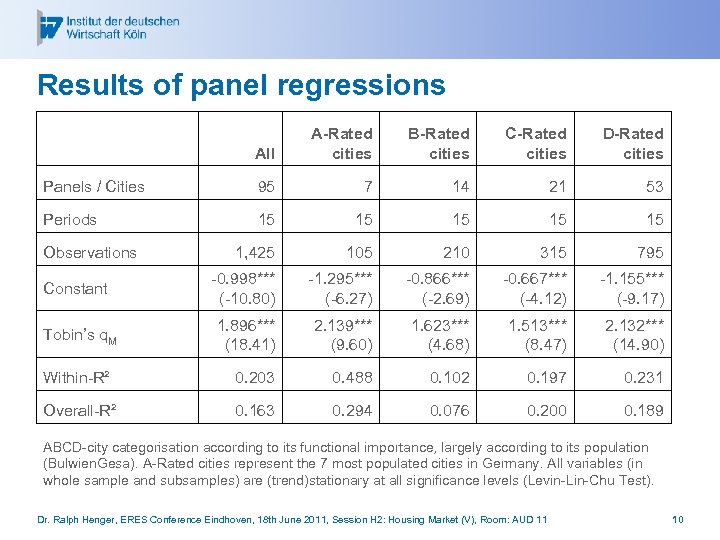 Results of panel regressions All A-Rated cities B-Rated cities C-Rated cities D-Rated cities Panels
