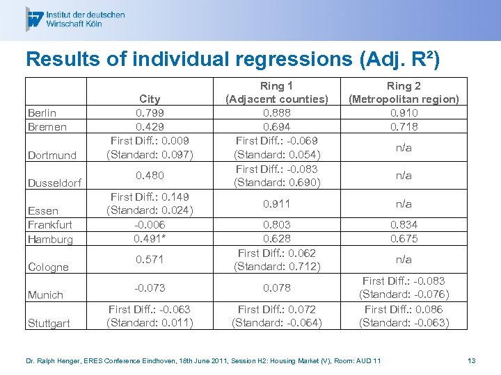 Results of individual regressions (Adj. R²) Berlin Bremen Dortmund Dusseldorf Essen Frankfurt Hamburg Cologne