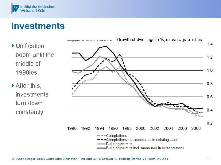 Investments Growth of dwellings in %, in average of cities } Unification boom until