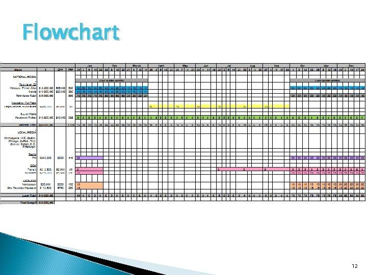 Flowchart 12