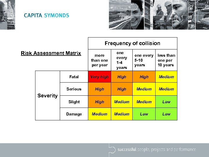 Frequency of collision Risk Assessment Matrix more than one per year one every 1