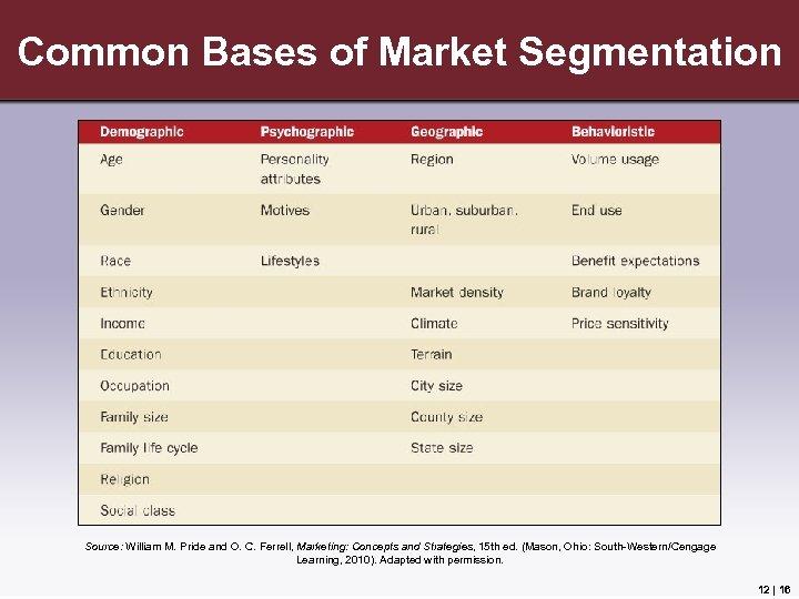 Common Bases of Market Segmentation Source: William M. Pride and O. C. Ferrell, Marketing: