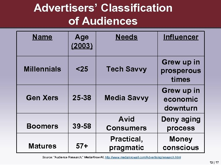 Advertisers' Classification of Audiences Name Age (2003) Needs Influencer Grew up in prosperous times